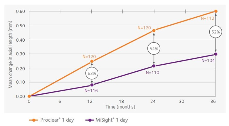 MiSight 1 day 3 Year Data - Change in axial length