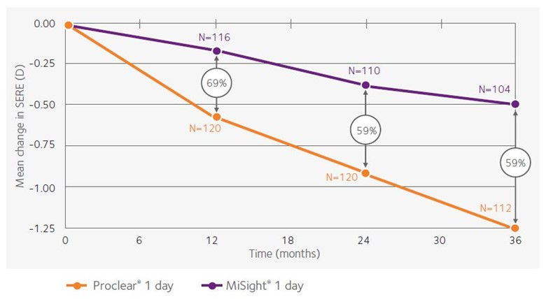 MiSight 1 day 3 Year Data - Change in spherical equivalent refractive error